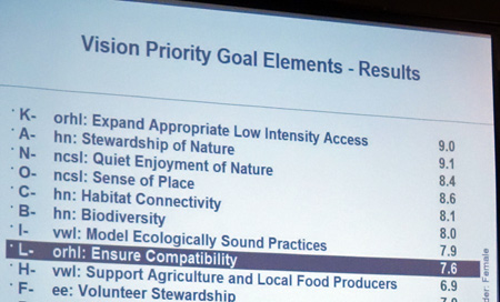 Vote result for the five priorities. Public access ranks first. Male and female were split out, but they were close.