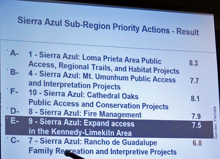 Sierra Azul results indicate a strong interest in more access.